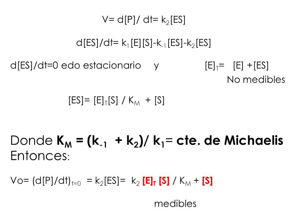 d[ES]/dt= k1[E][S]-k-1[ES]-k2[ES]